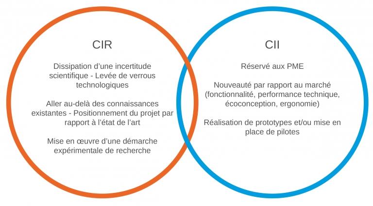 Dispositifs CIR et CII
