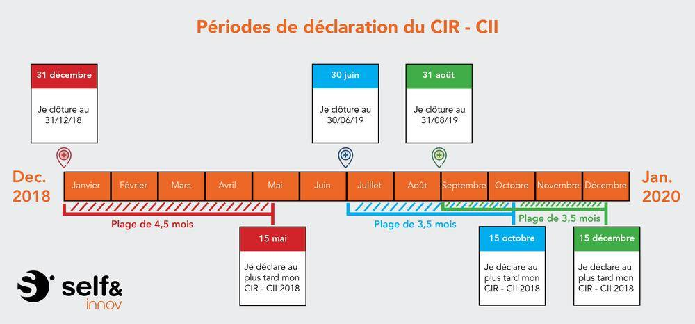 Frise périodes de déclaration du CIR-CII