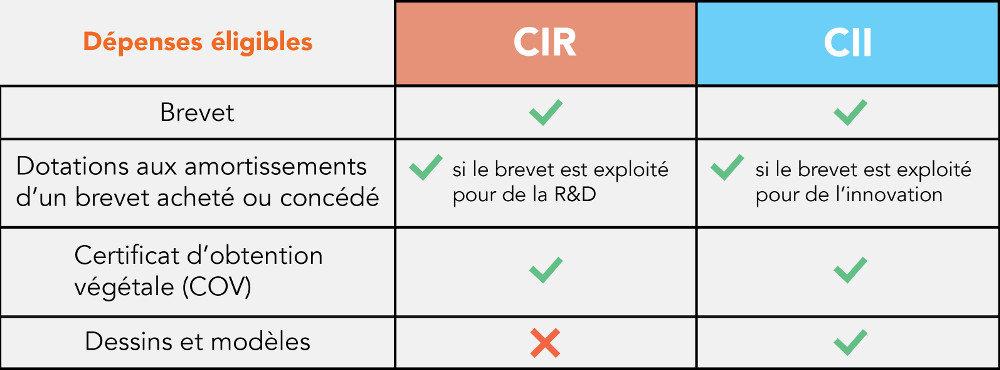 tableau des dépenses de brevet éligibles au CIR-CII