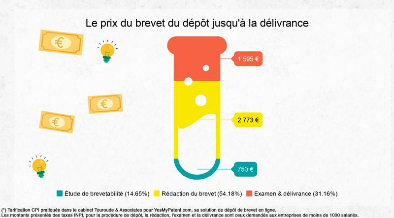 infographie coût d'un brevet