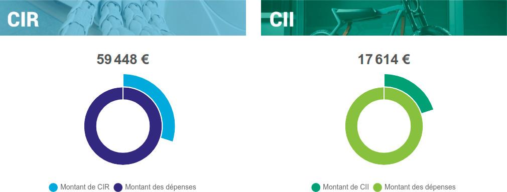 Page d'accueil du selforiel® de calcul CIR-CII