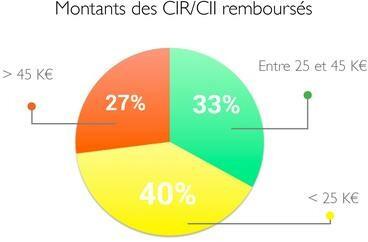 résultats de notre étude montants CIR/CII remboursés