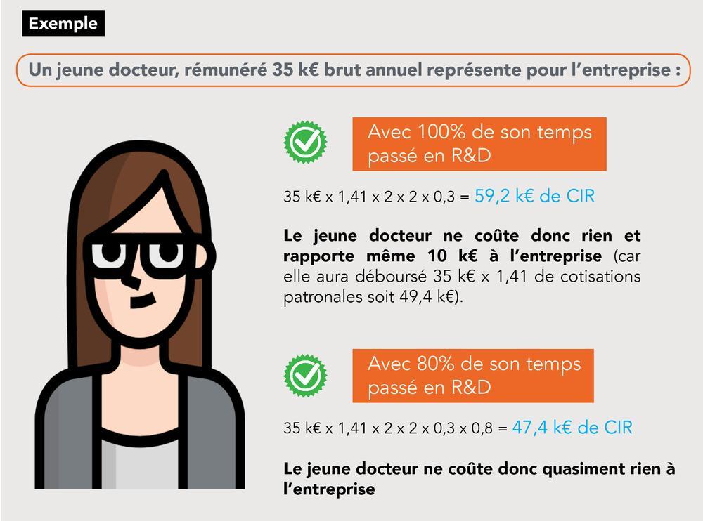 Infographie CIR jeune docteur